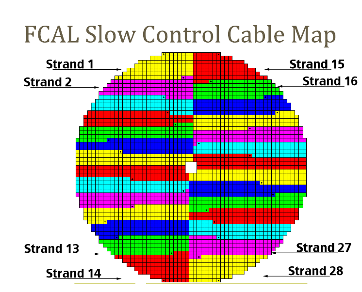 FCAL Slow Control Map Strands.png